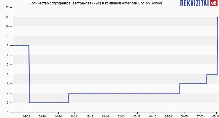 Количество сотрудников (застрахованных) в компании American English School