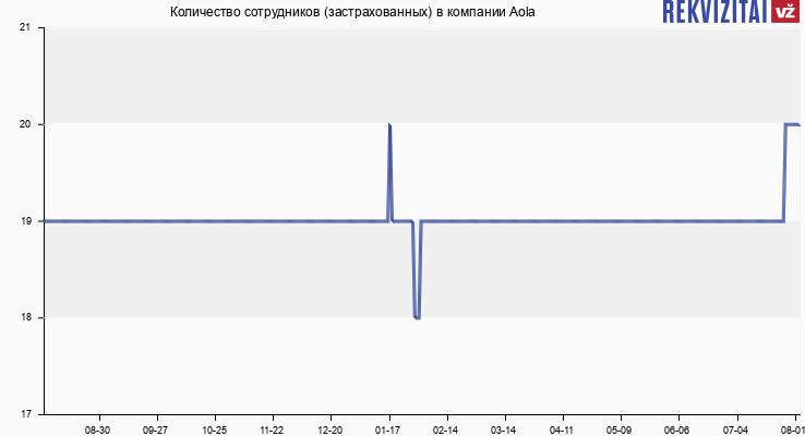 Количество сотрудников (застрахованных) в компании Aola