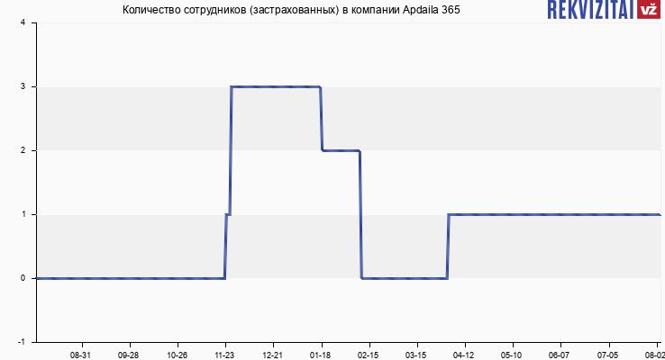 Количество сотрудников (застрахованных) в компании Apdaila 365