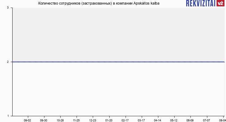 Количество сотрудников (застрахованных) в компании Apskaitos kalba