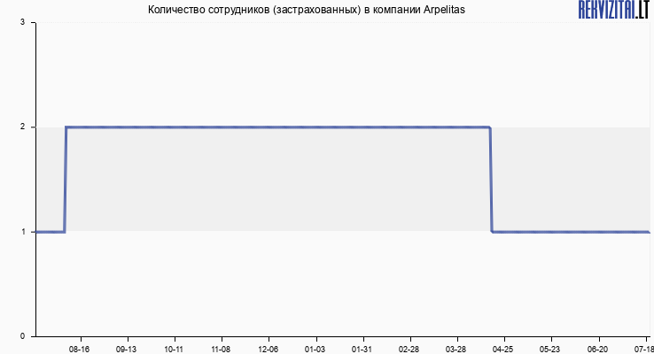 Количество сотрудников (застрахованных) в компании Arpelitas
