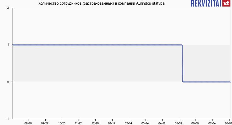 Количество сотрудников (застрахованных) в компании Aurindos statyba