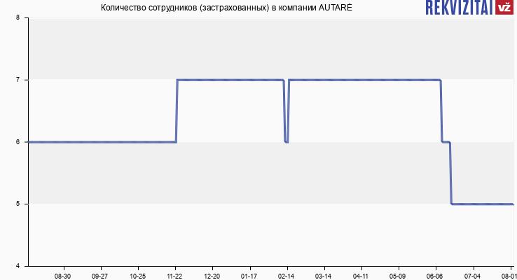 Количество сотрудников (застрахованных) в компании AUTARĖ