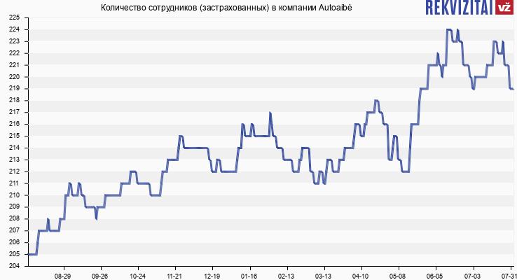 Количество сотрудников (застрахованных) в компании Autoaibė