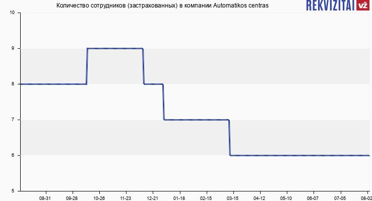 Количество сотрудников (застрахованных) в компании Automatikos centras