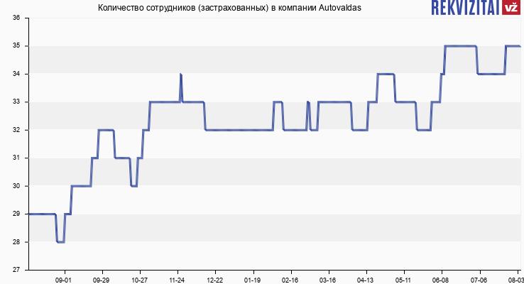 Количество сотрудников (застрахованных) в компании Autovaldas