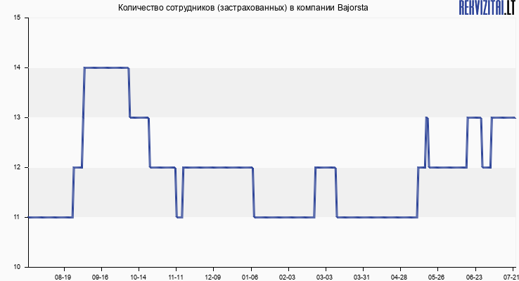 Количество сотрудников (застрахованных) в компании Bajorsta