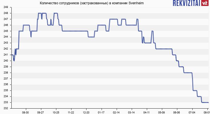 Количество сотрудников (застрахованных) в компании Svenheim