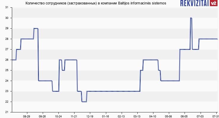 Количество сотрудников (застрахованных) в компании Baltijos informacinės sistemos