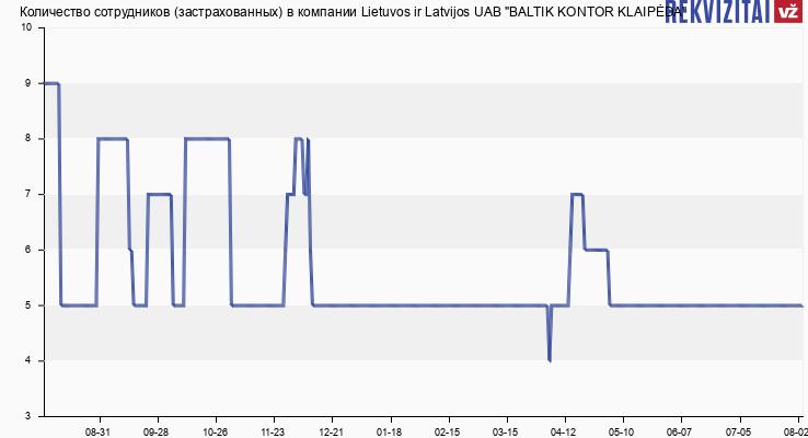 """Количество сотрудников (застрахованных) в компании Lietuvos ir Latvijos UAB """"BALTIK KONTOR KLAIPĖDA"""""""