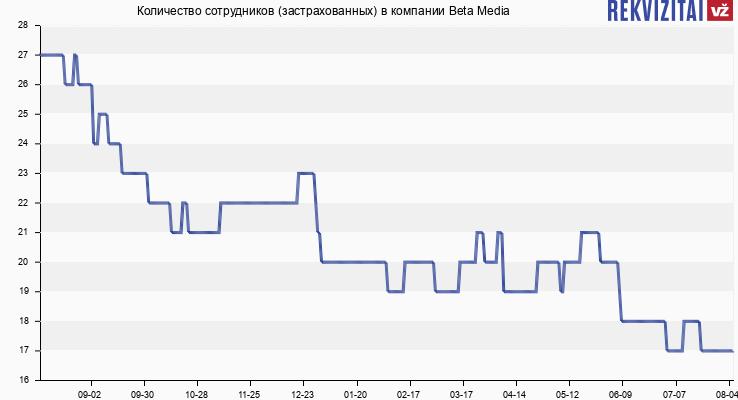 Количество сотрудников (застрахованных) в компании Beta Media