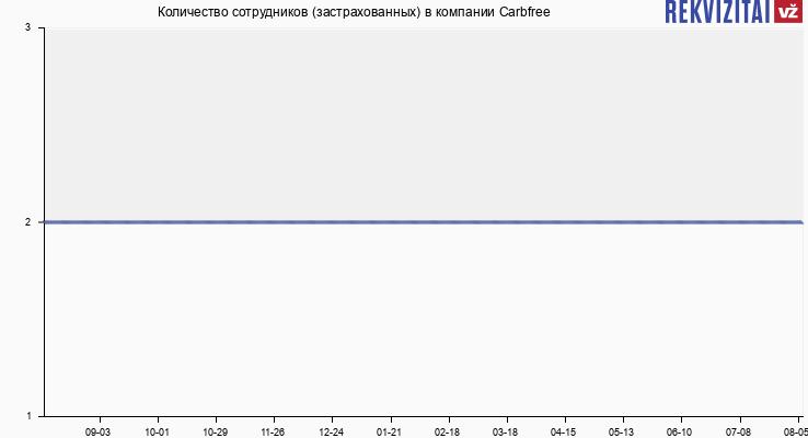 Количество сотрудников (застрахованных) в компании Carbfree
