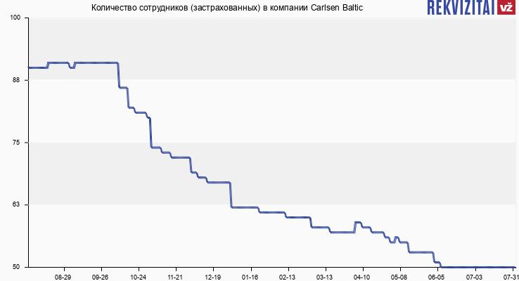 Количество сотрудников (застрахованных) в компании Carlsen Baltic
