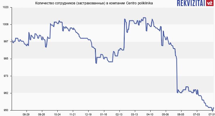 Количество сотрудников (застрахованных) в компании Centro Poliklinika