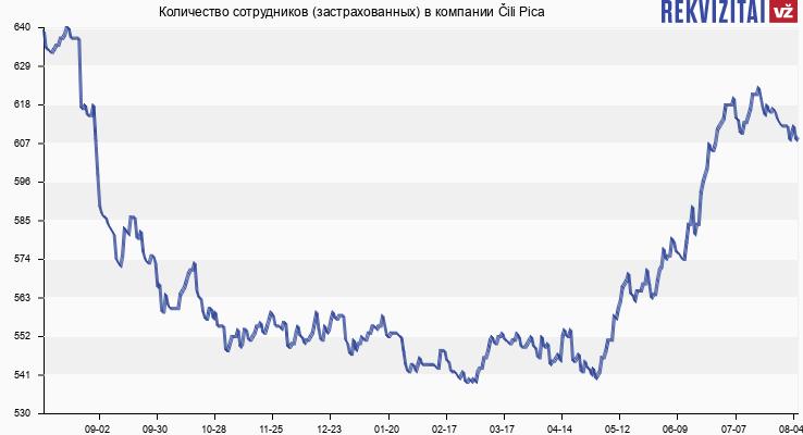 Количество сотрудников (застрахованных) в компании Čili Pica