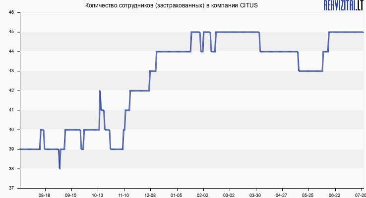 Количество сотрудников (застрахованных) в компании CITUS
