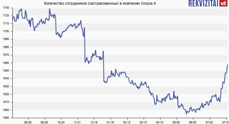 Количество сотрудников (застрахованных) в компании Corpus A