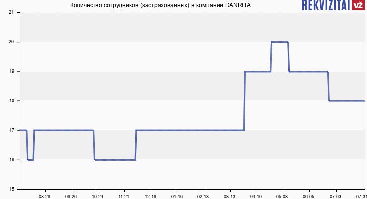 Количество сотрудников (застрахованных) в компании DANRITA