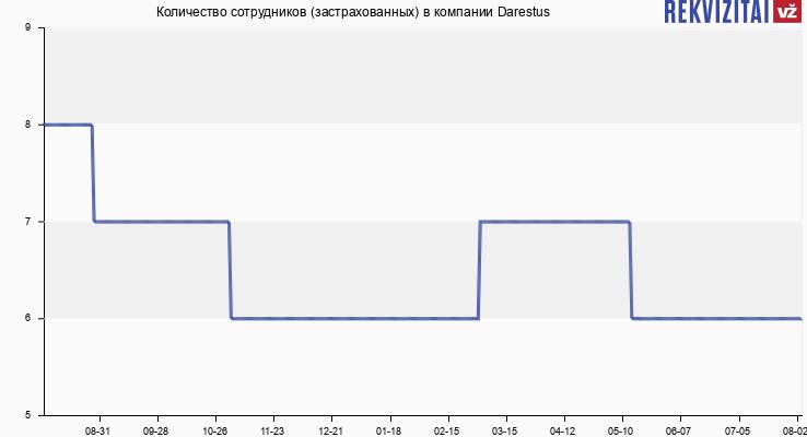Количество сотрудников (застрахованных) в компании Darestus
