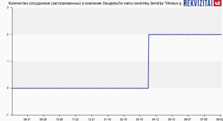 "Количество сотрудников (застрахованных) в компании Daugiabučio namo savininkų bendrija ""Vilniaus g. 2"""