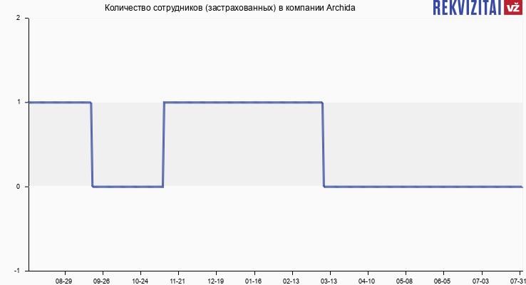 Количество сотрудников (застрахованных) в компании Archida