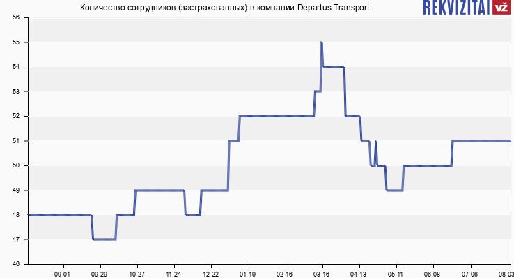 Количество сотрудников (застрахованных) в компании Departus Transport