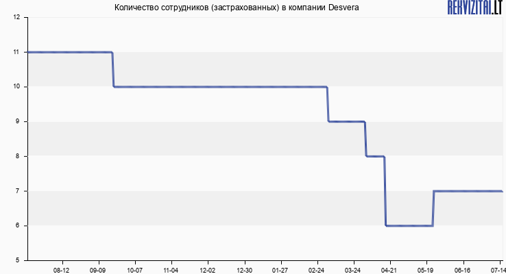 Количество сотрудников (застрахованных) в компании Desvera
