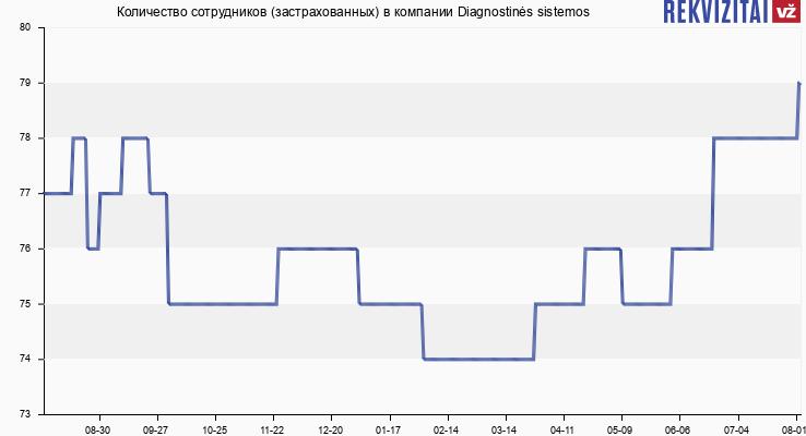 Количество сотрудников (застрахованных) в компании Diagnostinės sistemos
