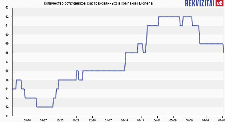 Количество сотрудников (застрахованных) в компании Didneriai