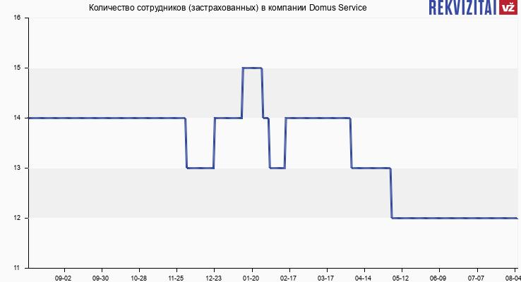 Количество сотрудников (застрахованных) в компании Domus Service