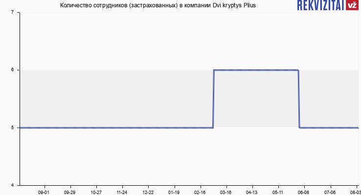 Количество сотрудников (застрахованных) в компании Dvi kryptys Plius