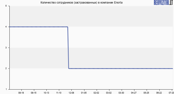 Количество сотрудников (застрахованных) в компании Enorta