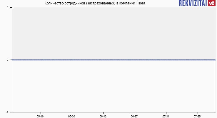 Количество сотрудников (застрахованных) в компании Filora