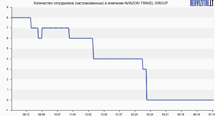 Количество сотрудников (застрахованных) в компании AVIAZON TRAVEL GROUP