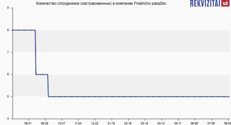 Количество сотрудников (застрахованных) в компании Friedricho pasažas