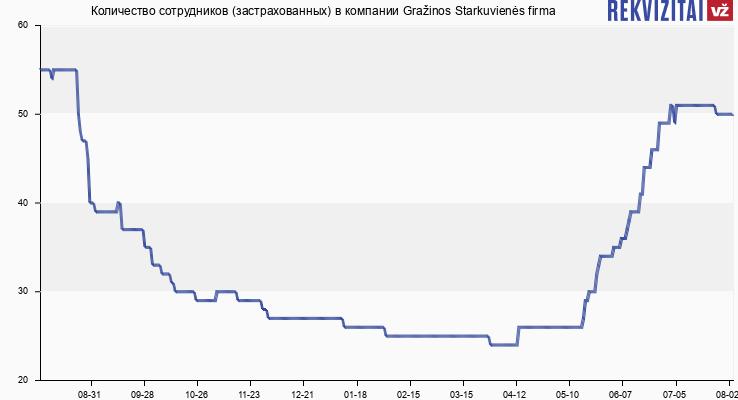 Количество сотрудников (застрахованных) в компании Gražinos Starkuvienės firma