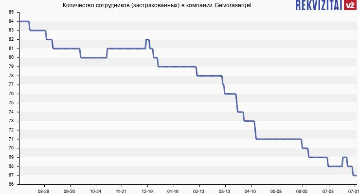 Количество сотрудников (застрахованных) в компании Gelvora
