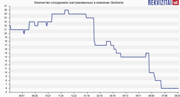 Количество сотрудников (застрахованных) в компании Genkonta