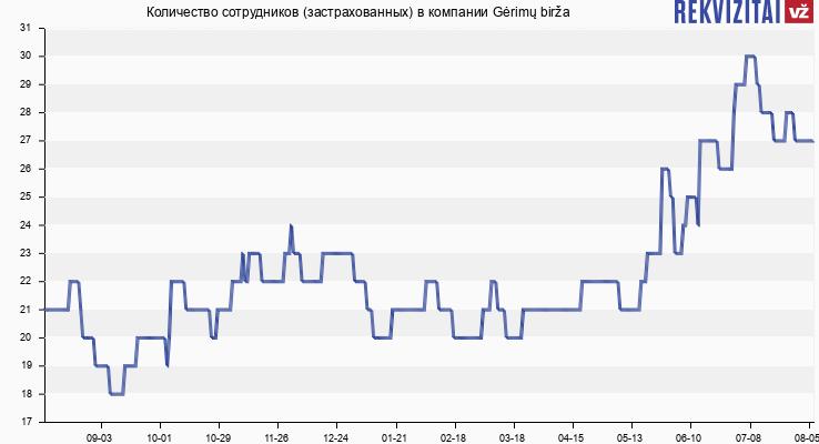 Количество сотрудников (застрахованных) в компании Gėrimų birža