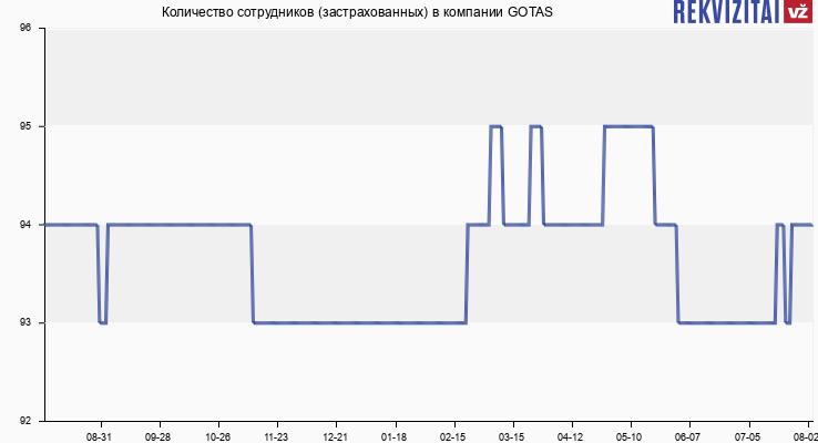 Количество сотрудников (застрахованных) в компании GOTAS