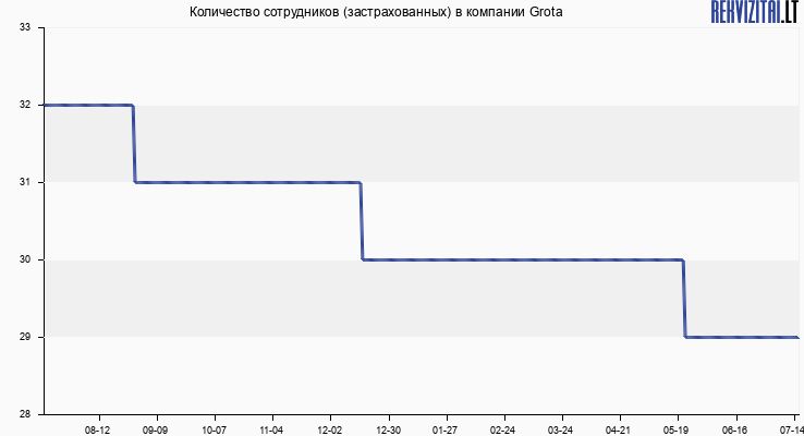 Количество сотрудников (застрахованных) в компании Grota