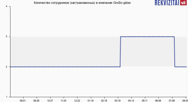 Количество сотрудников (застрахованных) в компании Grožio gidas
