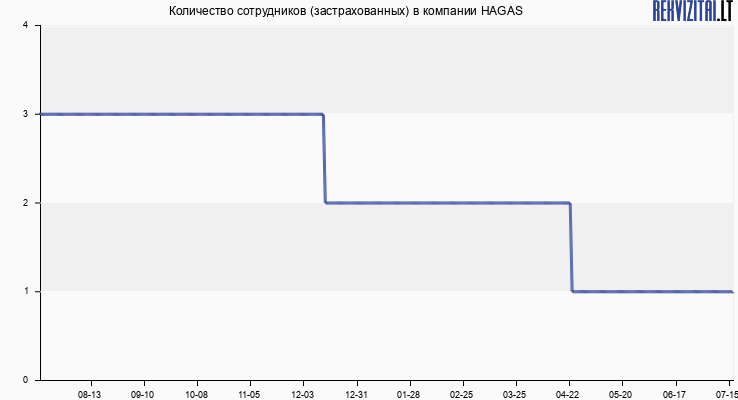 Количество сотрудников (застрахованных) в компании HAGAS
