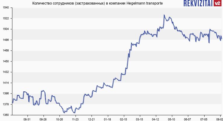 Количество сотрудников (застрахованных) в компании Hegelmann transporte