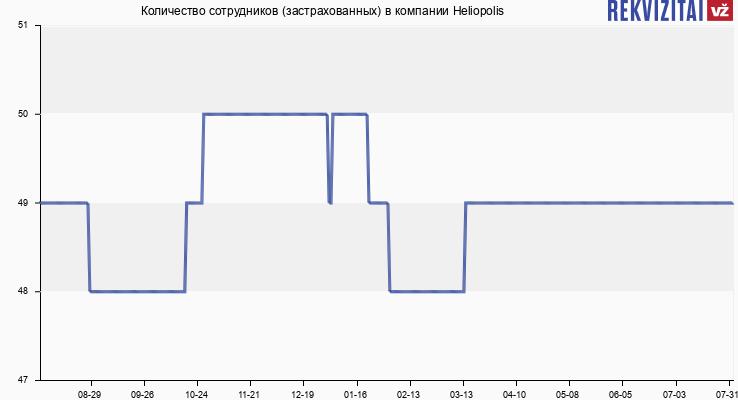 Количество сотрудников (застрахованных) в компании Heliopolis
