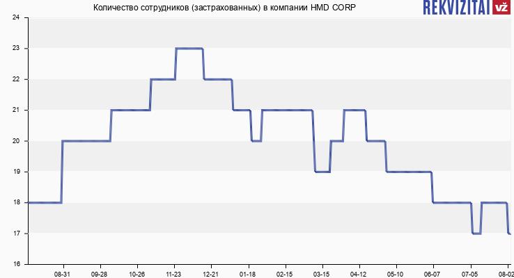 Количество сотрудников (застрахованных) в компании HMD CORP