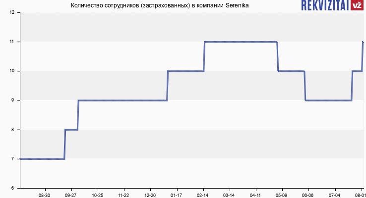 Количество сотрудников (застрахованных) в компании Serenika
