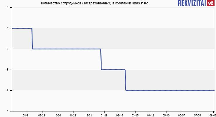 Количество сотрудников (застрахованных) в компании Imas ir Ko