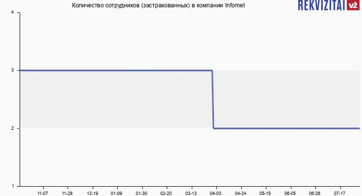 Количество сотрудников (застрахованных) в компании Infomet