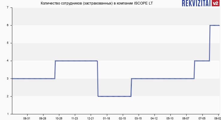Количество сотрудников (застрахованных) в компании Interneto programos ir paslaugos